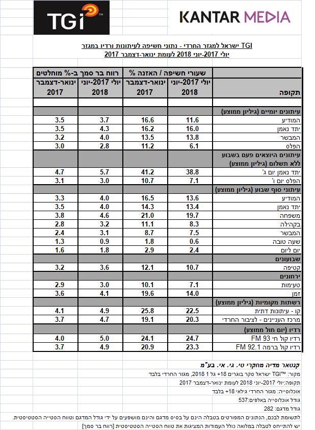 תחקיר: כל מה שלא ידעתם על נתוני סקר המדיה החרדית של TGI 1