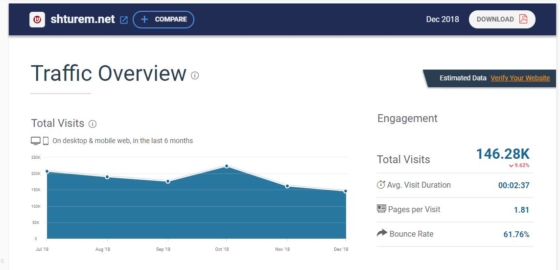 דירוג אתרי האינטרנט המובילים במגזר החרדי • סוגרים שנה 11