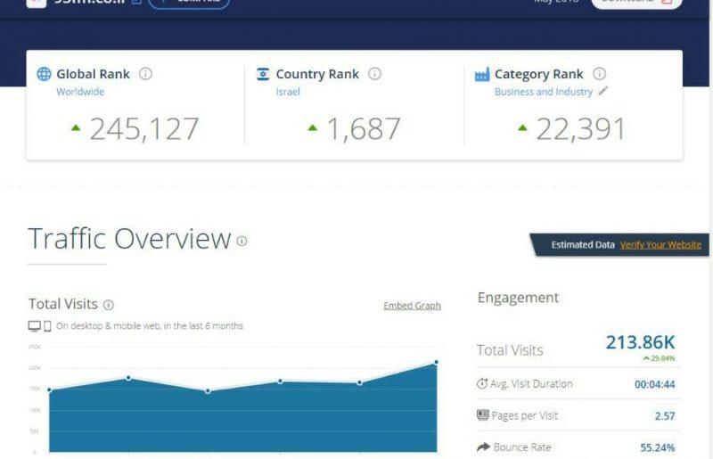 דירוג אתרי האינטרנט המובילים במגזר החרדי • מצטרף חדש למועדון המיליון