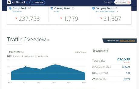 דירוג אתרי האינטרנט המובילים במגזר החרדי • והפעם: פברואר הנורא