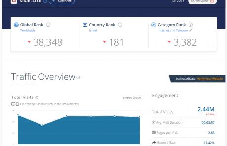 חדש בפאשקעוויל: דירוג אתרי האינטרנט המובילים במגזר החרדי