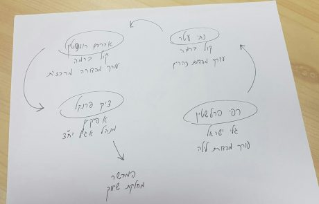 תזוזות בענף: רפי פרלשטיין, נתי עטר, אברהם רוזנשטיין וציקי פרנקל